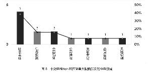 中国上市公司2017年内部控制白皮书